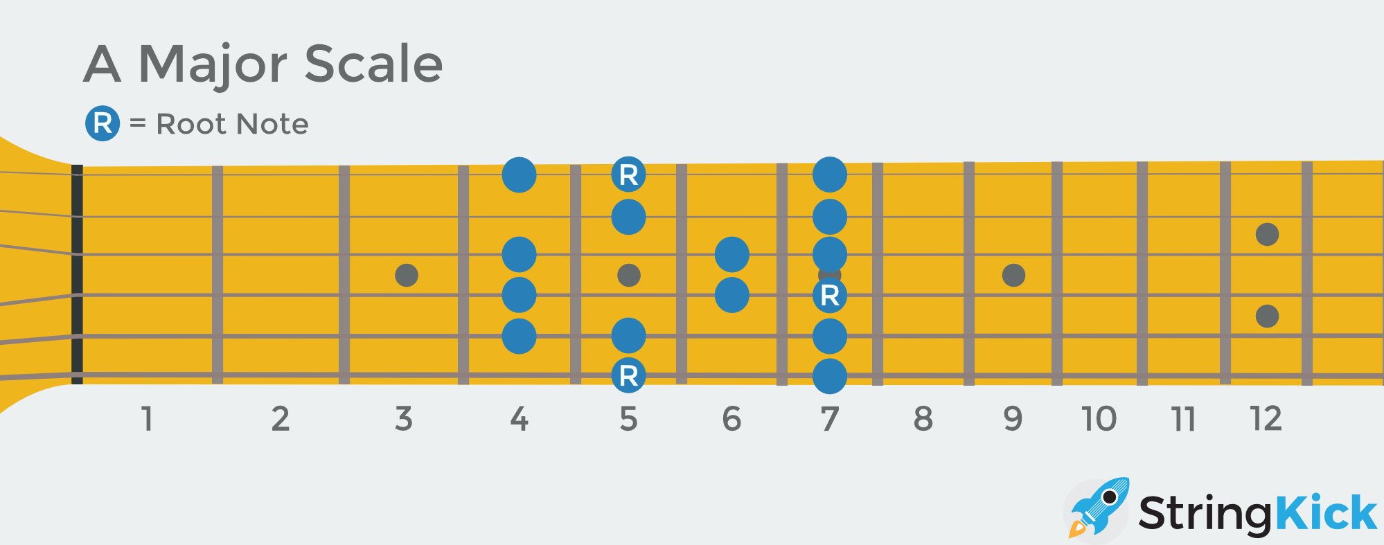 how to play hate to see you go on guitar