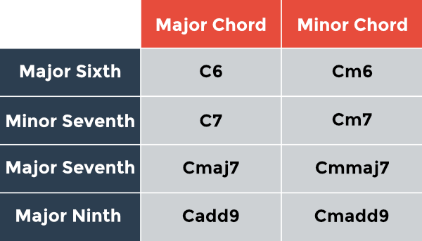 How to Read Chord Names and Symbols [Complete Guide] | StringKick