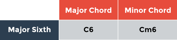 Added intervals chart: major and minor chords with a major sixth