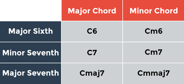 Added intervals chart: major and minor chords with a major sixth, minor seventh, major seventh or major ninth