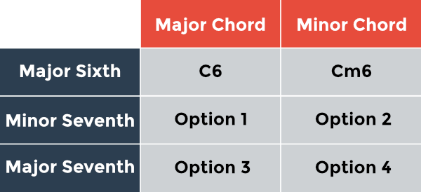 Added intervals chart: major and minor chords with a major sixth and four seventh chord options