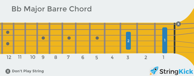 B flat barre chord as seen looking at someone else's guitar
