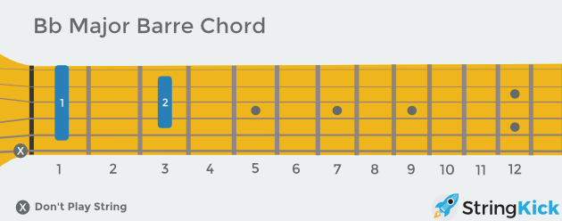 B flat barre chord as seen looking down at your own guitar