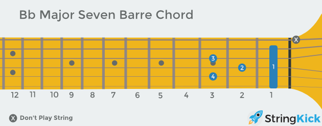 B flat major seven barre chord as seen looking at someone else's guitar