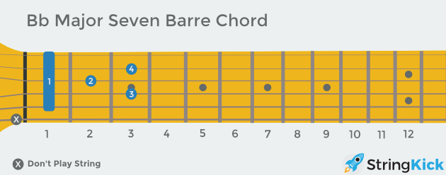 B flat major seven barre chord as seen looking down at your own guitar width=