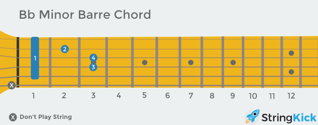 B flat minor barre chord as seen looking down at your own guitar