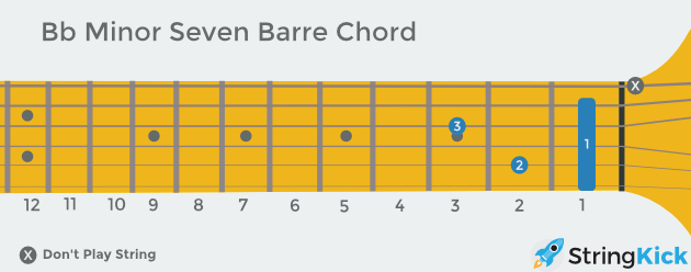 B flat minor seven barre chord as seen looking at someone else's guitar