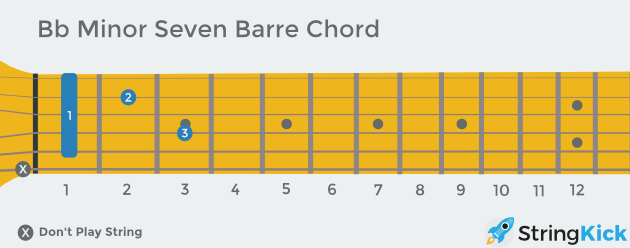 B flat minor seven barre chord as seen looking down at your own guitar