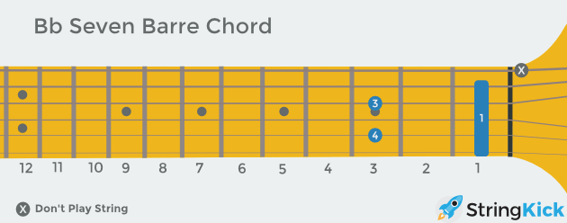 B flat seven (aka dominant) barre chord as seen looking at someone else's guitar