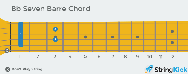 B flat seven (aka dominant) barre chord as seen looking down at your own guitar