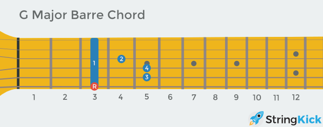 G barre chord with root highlighted as seen looking down at your own guitar