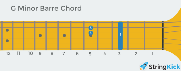 G minor barre chord as seen looking at someone else's guitar