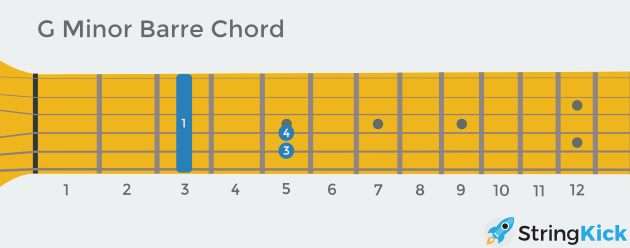 G minor barre chord as seen looking down at your own guitar