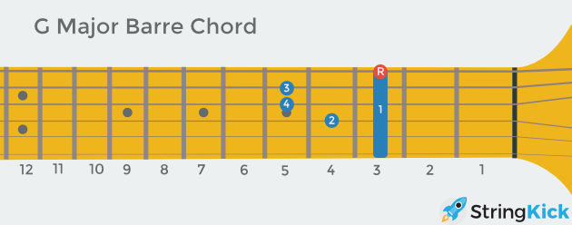 G barre chord with root highlighted as seen looking at someone else's guitar