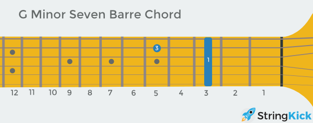 G minor seven barre chord as seen looking at someone else's guitar