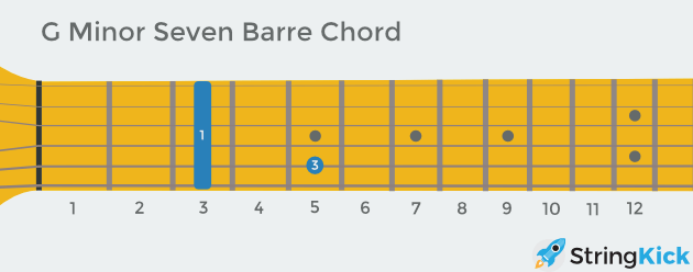 G minor seven barre chord as seen looking down at your own guitar