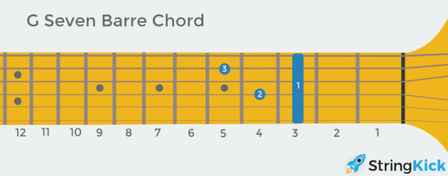 G seven (aka dominant) barre chord as seen looking at someone else's guitar