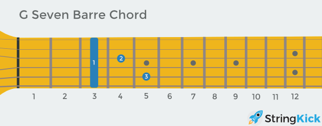 G seven (aka dominant) barre chord as seen looking down at your own guitar